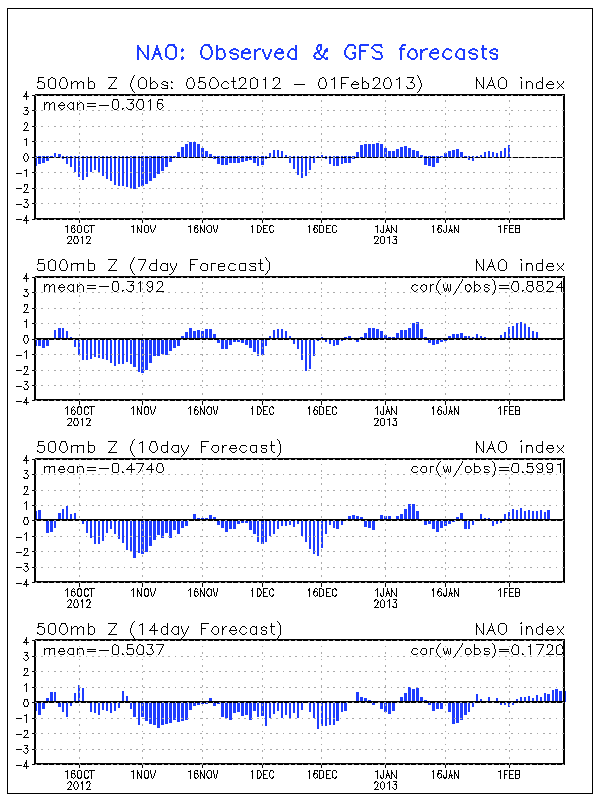 The GFS NAO observation and forecast valid on 02/01/13 courtesy of CPC.