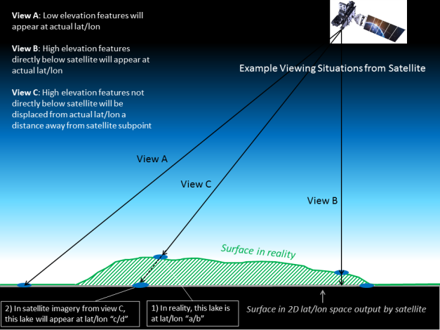 satellite_elevation_displacement